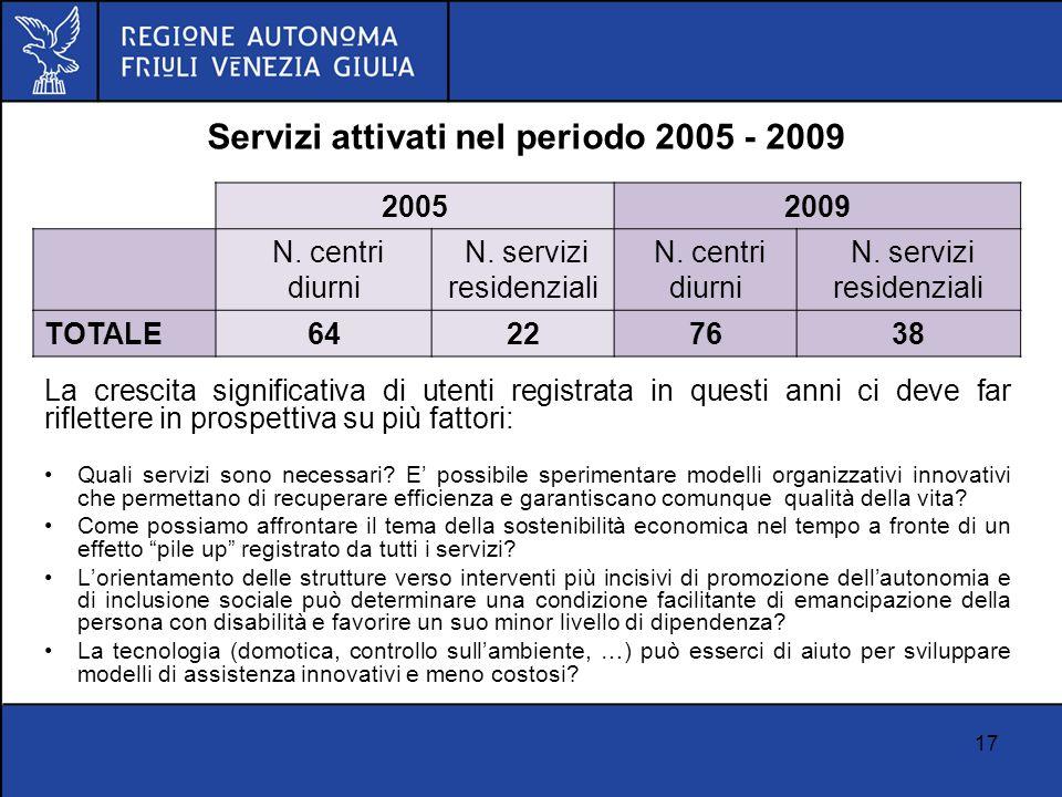 17 Servizi attivati nel periodo 2005 - 2009 20052009 N. centri diurni N. servizi residenziali N. centri diurni N. servizi residenziali TOTALE64227638
