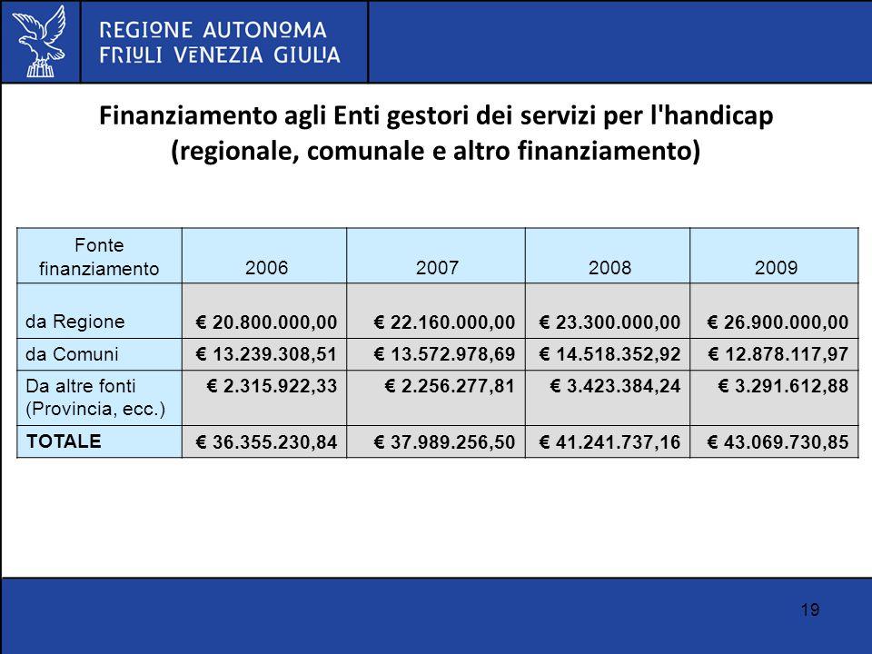 19 Finanziamento agli Enti gestori dei servizi per l'handicap (regionale, comunale e altro finanziamento) Fonte finanziamento 2006 2007 2008 2009 da R