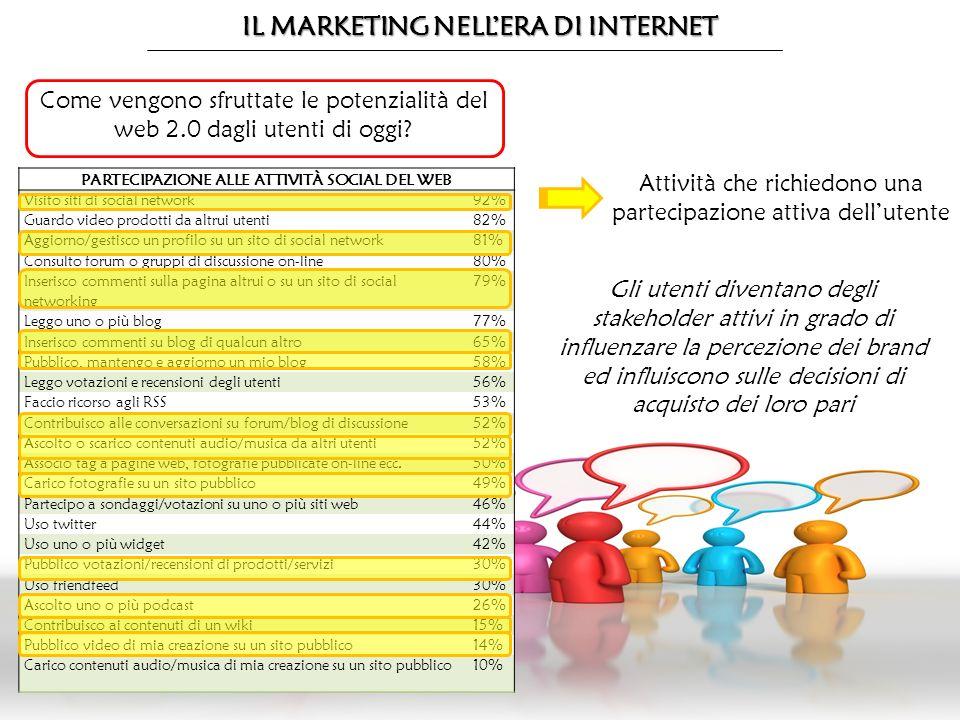 IL MARKETING NELLERA DI INTERNET PARTECIPAZIONE ALLE ATTIVITÀ SOCIAL DEL WEB Visito siti di social network92% Guardo video prodotti da altrui utenti82% Aggiorno/gestisco un profilo su un sito di social network81% Consulto forum o gruppi di discussione on-line80% Inserisco commenti sulla pagina altrui o su un sito di social networking 79% Leggo uno o più blog77% Inserisco commenti su blog di qualcun altro65% Pubblico, mantengo e aggiorno un mio blog58% Leggo votazioni e recensioni degli utenti56% Faccio ricorso agli RSS53% Contribuisco alle conversazioni su forum/blog di discussione52% Ascolto o scarico contenuti audio/musica da altri utenti52% Associo tag a pagine web, fotografie pubblicate on-line ecc.50% Carico fotografie su un sito pubblico49% Partecipo a sondaggi/votazioni su uno o più siti web46% Uso twitter44% Uso uno o più widget42% Pubblico votazioni/recensioni di prodotti/servizi30% Uso friendfeed30% Ascolto uno o più podcast26% Contribuisco ai contenuti di un wiki15% Pubblico video di mia creazione su un sito pubblico14% Carico contenuti audio/musica di mia creazione su un sito pubblico10% Come vengono sfruttate le potenzialità del web 2.0 dagli utenti di oggi.