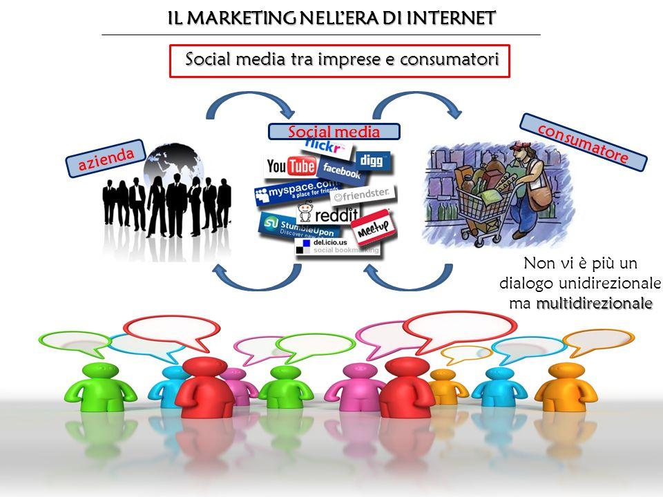 IL MARKETING NELLERA DI INTERNET Social media tra imprese e consumatori azienda Social media consumatore multidirezionale Non vi è più un dialogo unid