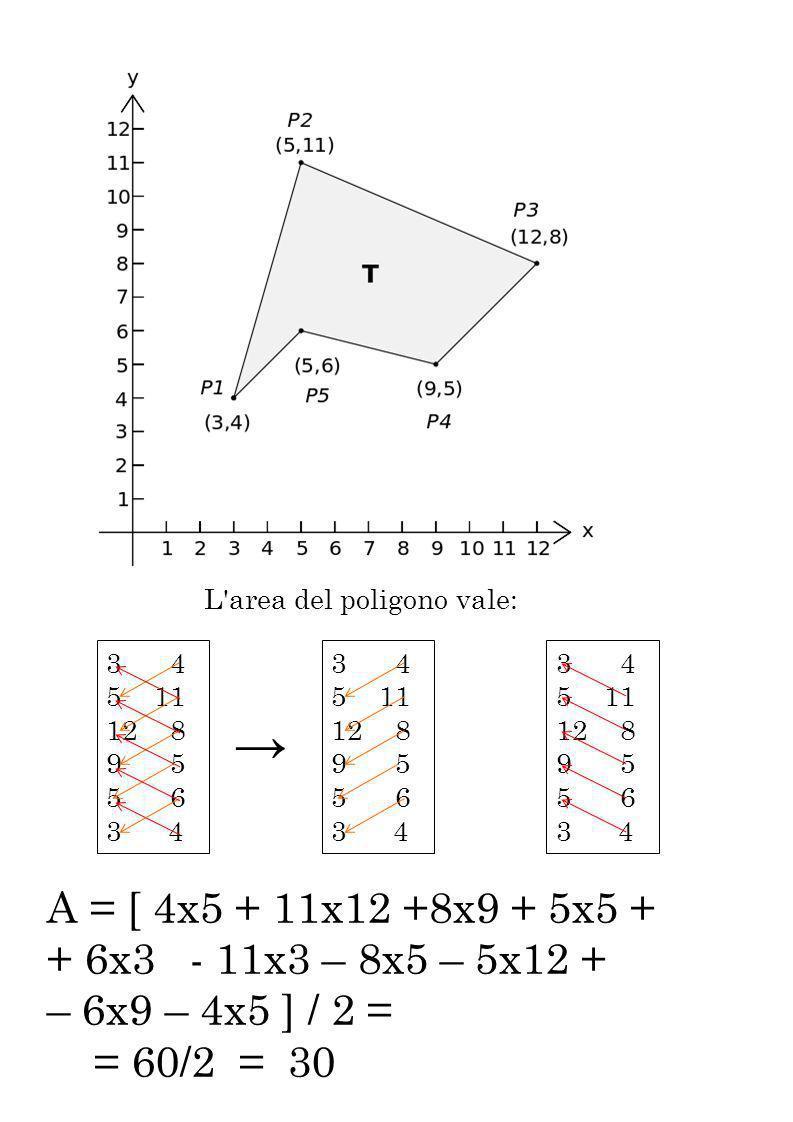 A = [ 4x5 + 11x12 +8x9 + 5x5 + + 6x3 - 11x3 – 8x5 – 5x12 + – 6x9 – 4x5 ] / 2 = = 60/2 = 30 L'area del poligono vale: 3 4 511 12 8 9 5 5 6 3 4 511 12 8