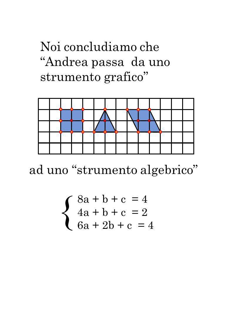 { 8a + b + c = 4 4a + b + c = 2 6a + 2b + c = 4 Noi concludiamo che Andrea passa da uno strumento grafico ad uno strumento algebrico