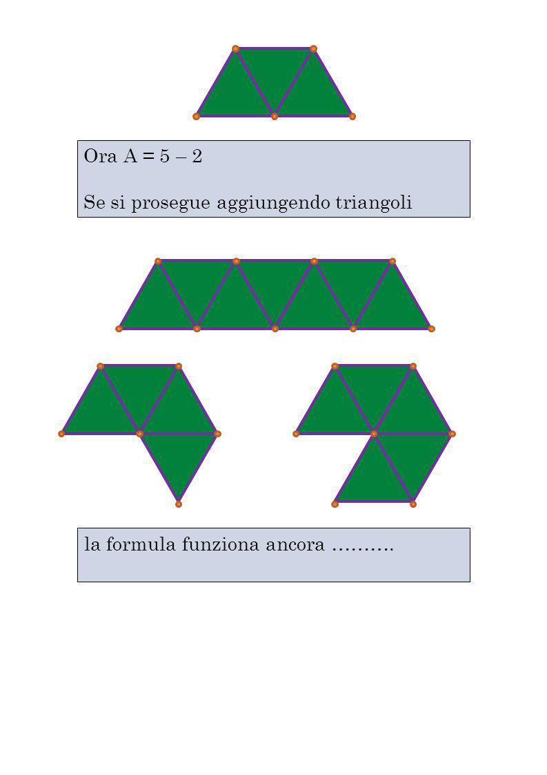 Ora A = 5 – 2 Se si prosegue aggiungendo triangoli la formula funziona ancora ……….