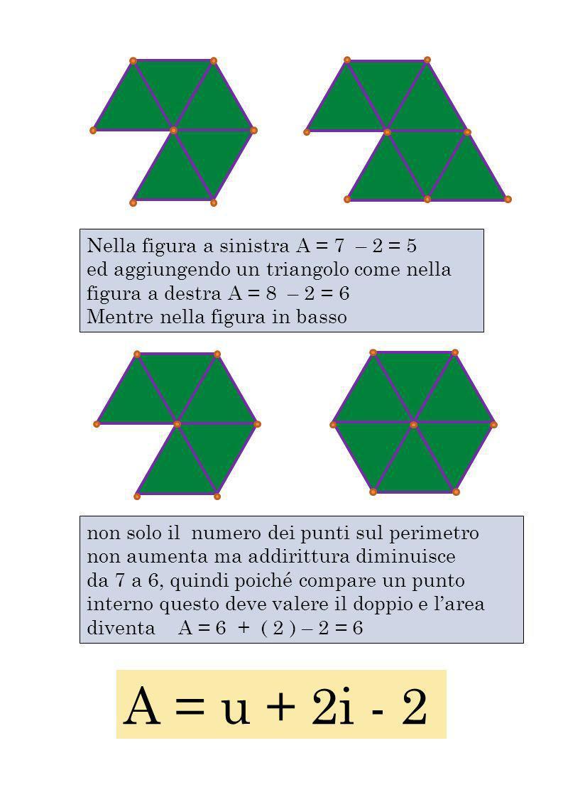 Nella figura a sinistra A = 7 – 2 = 5 ed aggiungendo un triangolo come nella figura a destra A = 8 – 2 = 6 Mentre nella figura in basso non solo il nu