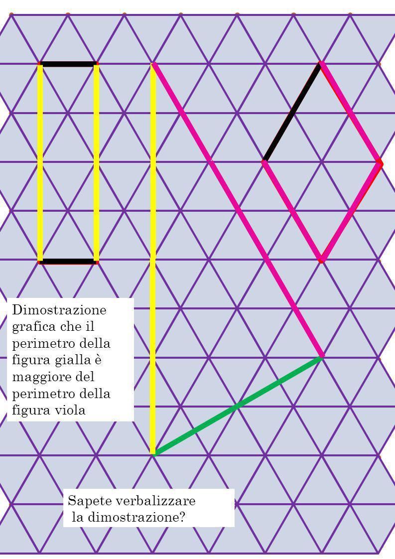Dimostrazione grafica che il perimetro della figura gialla è maggiore del perimetro della figura viola Sapete verbalizzare la dimostrazione?
