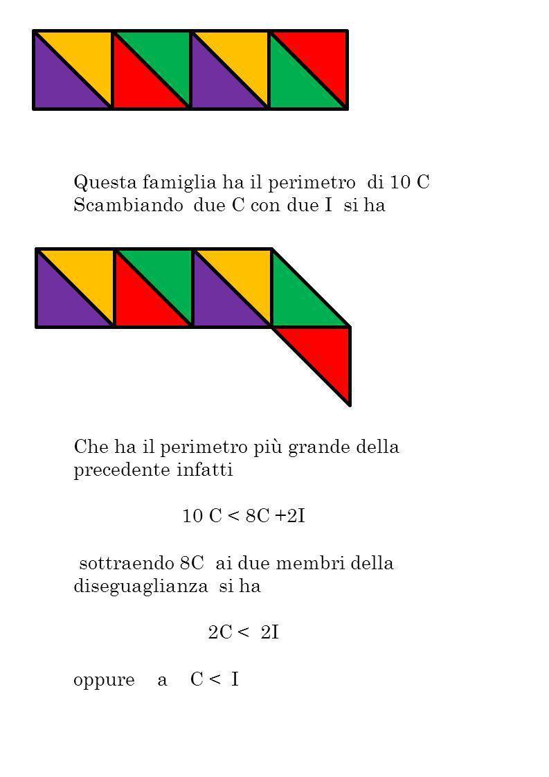 Questa famiglia ha il perimetro di 10 C Scambiando due C con due I si ha Che ha il perimetro più grande della precedente infatti 10 C < 8C +2I sottrae