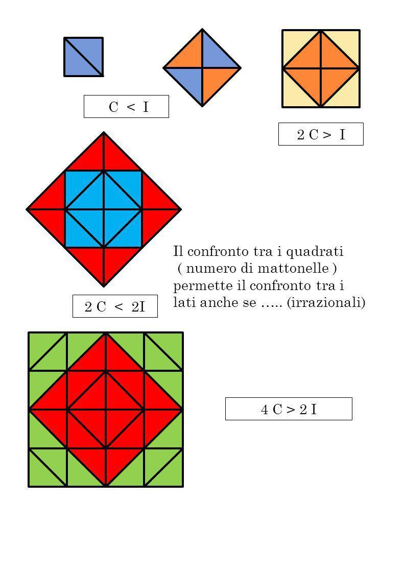 4 C > 2 I 2 C > I C < I 2 C < 2I Il confronto tra i quadrati ( numero di mattonelle ) permette il confronto tra i lati anche se ….. (irrazionali)