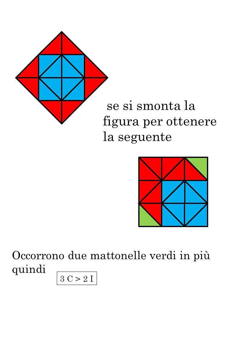 se si smonta la figura per ottenere la seguente Occorrono due mattonelle verdi in più quindi 3 C > 2 I
