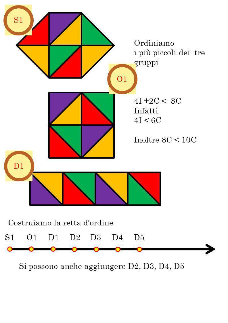 Ordiniamo i più piccoli dei tre gruppi 4I +2C < 8C Infatti 4I < 6C Inoltre 8C < 10C S1O1 D1 D2D3 D4 D5 Costruiamo la retta dordine Si possono anche ag