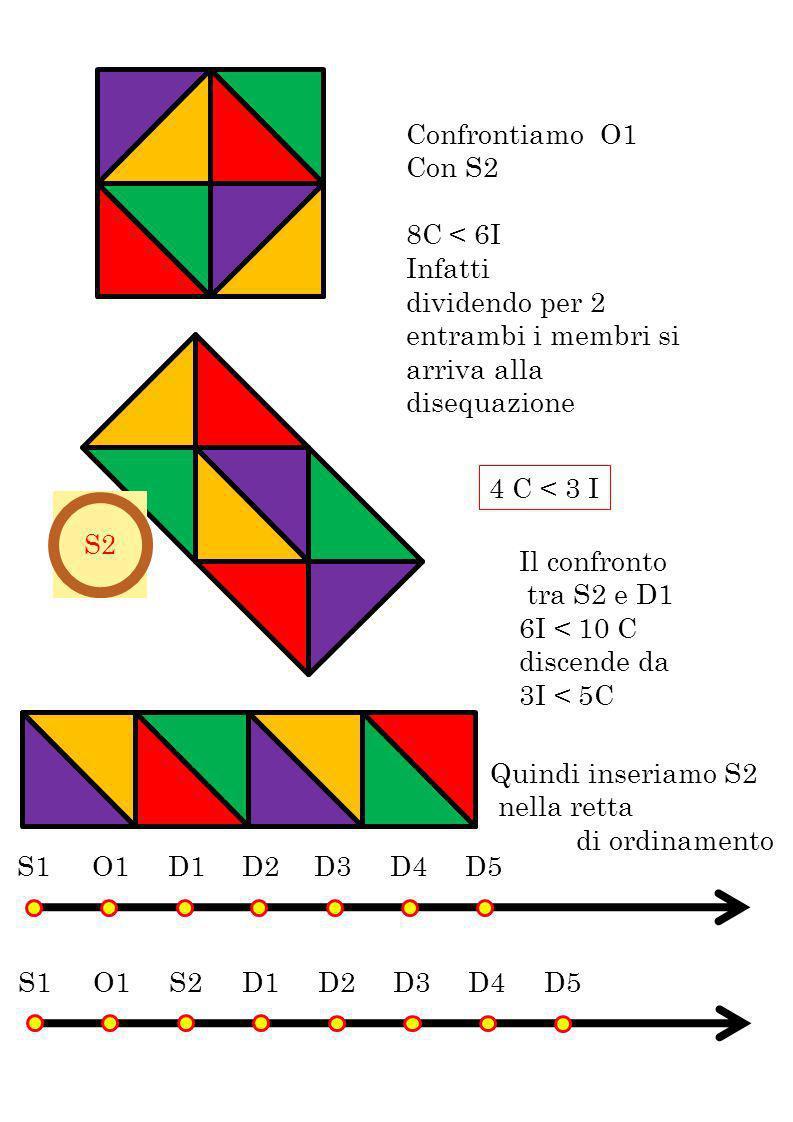 4 C < 3 I Confrontiamo O1 Con S2 8C < 6I Infatti dividendo per 2 entrambi i membri si arriva alla disequazione Il confronto tra S2 e D1 6I < 10 C disc