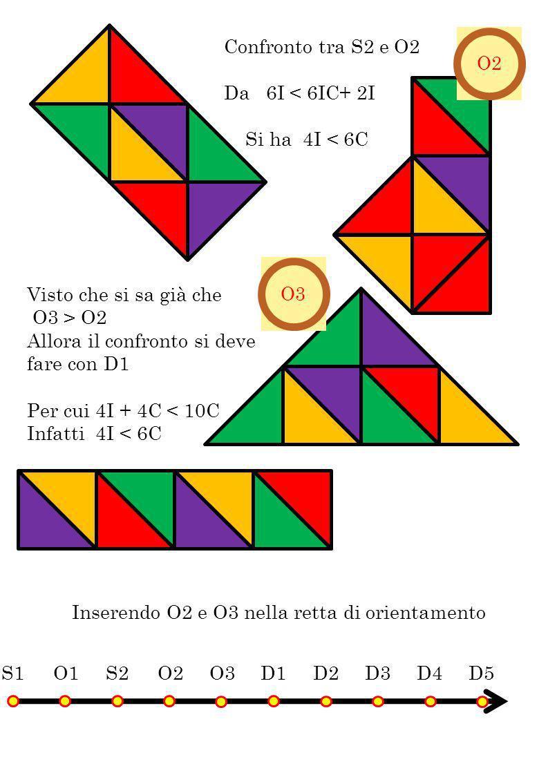 Confronto tra S2 e O2 Da 6I < 6IC+ 2I Si ha 4I < 6C Visto che si sa già che O3 > O2 Allora il confronto si deve fare con D1 Per cui 4I + 4C < 10C Infa