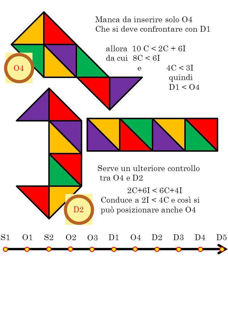 Manca da inserire solo O4 Che si deve confrontare con D1 Serve un ulteriore controllo tra O4 e D2 S1O1 D1 D2D3 D4 D5 S2 O2 O3 O4 D2 allora 10 C < 2C +