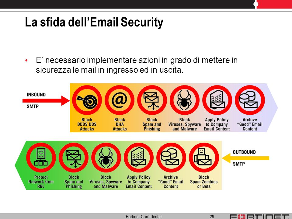 Fortinet Confidental 29 La sfida dellEmail Security E necessario implementare azioni in grado di mettere in sicurezza le mail in ingresso ed in uscita