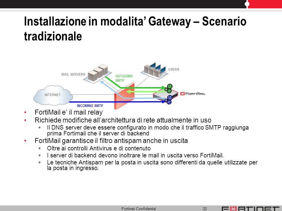 Fortinet Confidental 32 Installazione in modalita Gateway – Scenario tradizionale FortiMail e il mail relay Richiede modifiche allarchitettura di rete