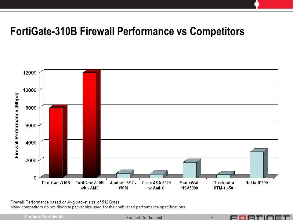 Fortinet Confidental 40 FortiMail Family Appliance dedicate Hardware e software integrato.