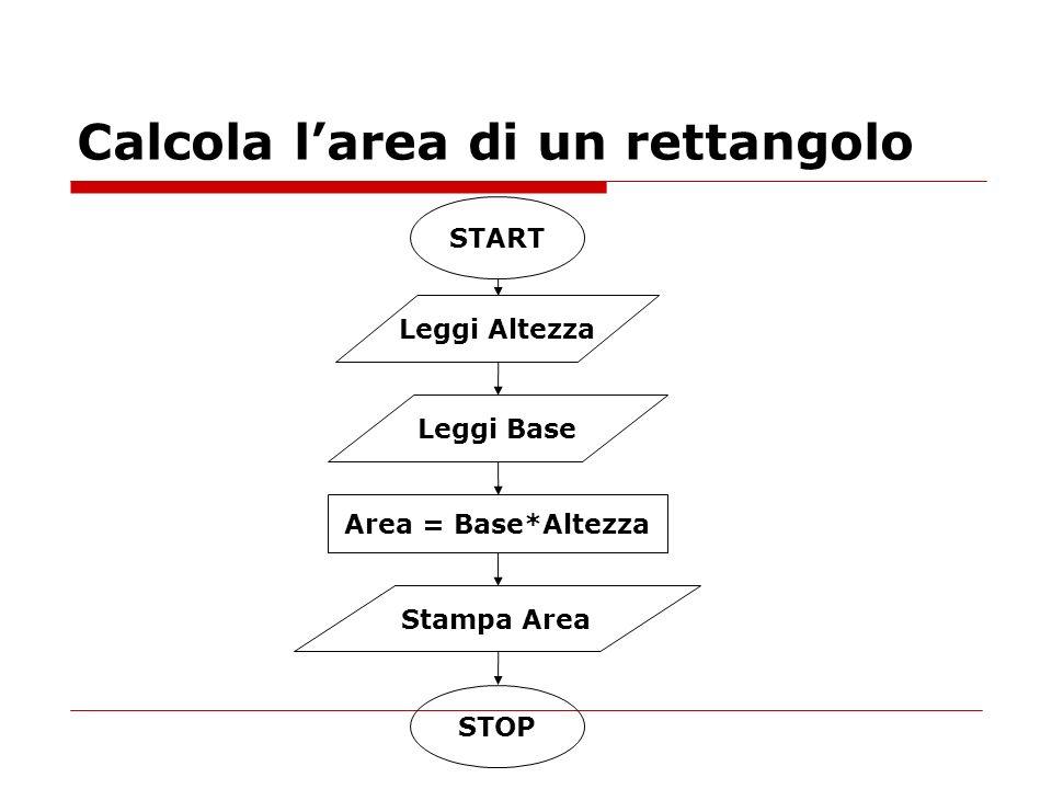 Calcola larea di un rettangolo Area = Base*Altezza START Leggi Altezza Leggi Base Stampa Area STOP