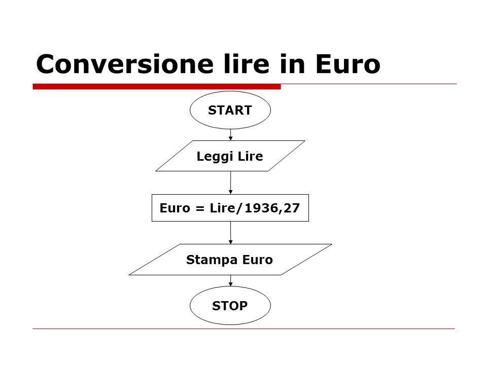 Conversione lire in Euro Euro = Lire/1936,27 START Leggi Lire Stampa Euro STOP