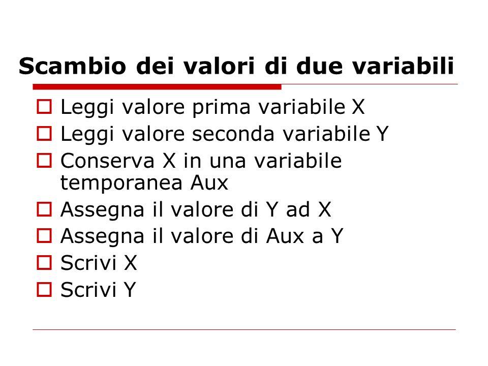 Scambio dei valori di due variabili Leggi valore prima variabile X Leggi valore seconda variabile Y Conserva X in una variabile temporanea Aux Assegna il valore di Y ad X Assegna il valore di Aux a Y Scrivi X Scrivi Y