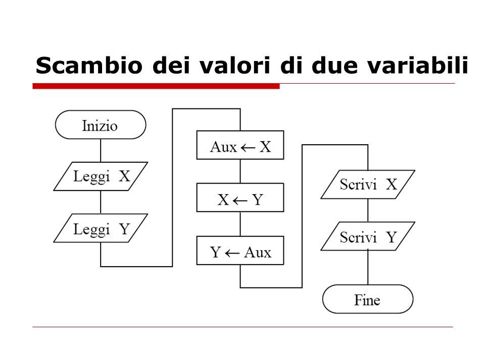 Scambio dei valori di due variabili