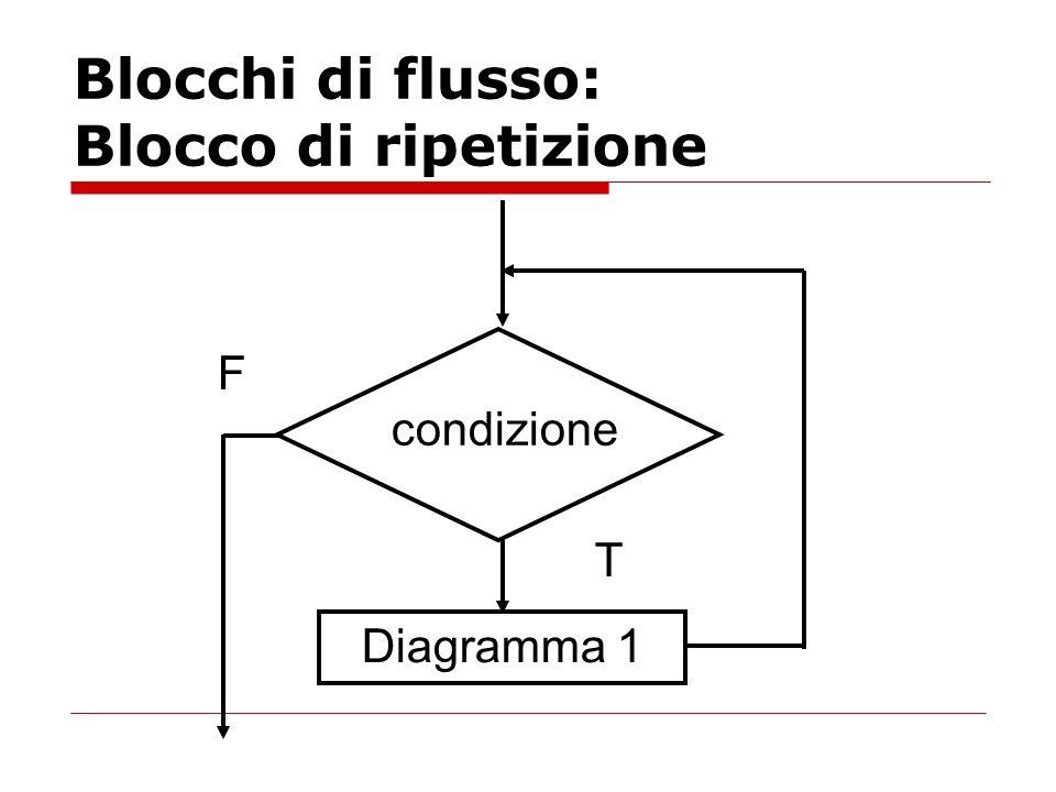 Blocchi di flusso: Blocco di ripetizione Diagramma 1 condizione T F