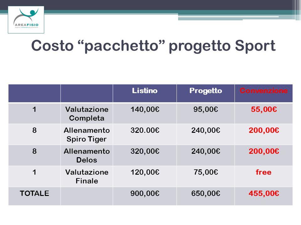 Costo pacchetto progetto Sport ListinoProgettoConvenzione 1Valutazione Completa 140,0095,0055,00 8Allenamento Spiro Tiger 320.00240,00200,00 8Allename