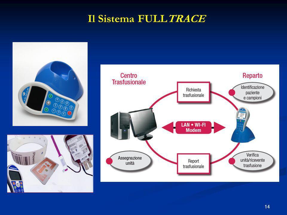 14 Il Sistema FULLTRACE