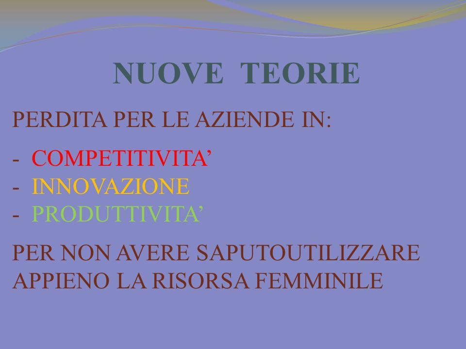 NUOVE TEORIE PERDITA PER LE AZIENDE IN: - COMPETITIVITA - INNOVAZIONE - PRODUTTIVITA PER NON AVERE SAPUTOUTILIZZARE APPIENO LA RISORSA FEMMINILE