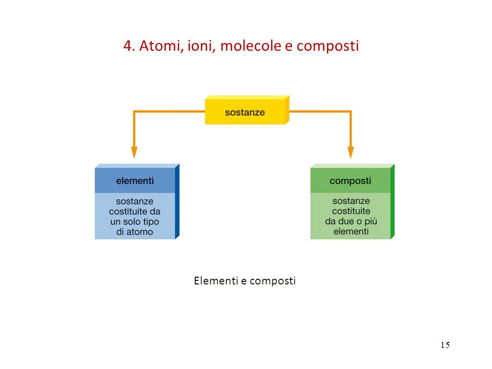15 Elementi e composti 4. Atomi, ioni, molecole e composti