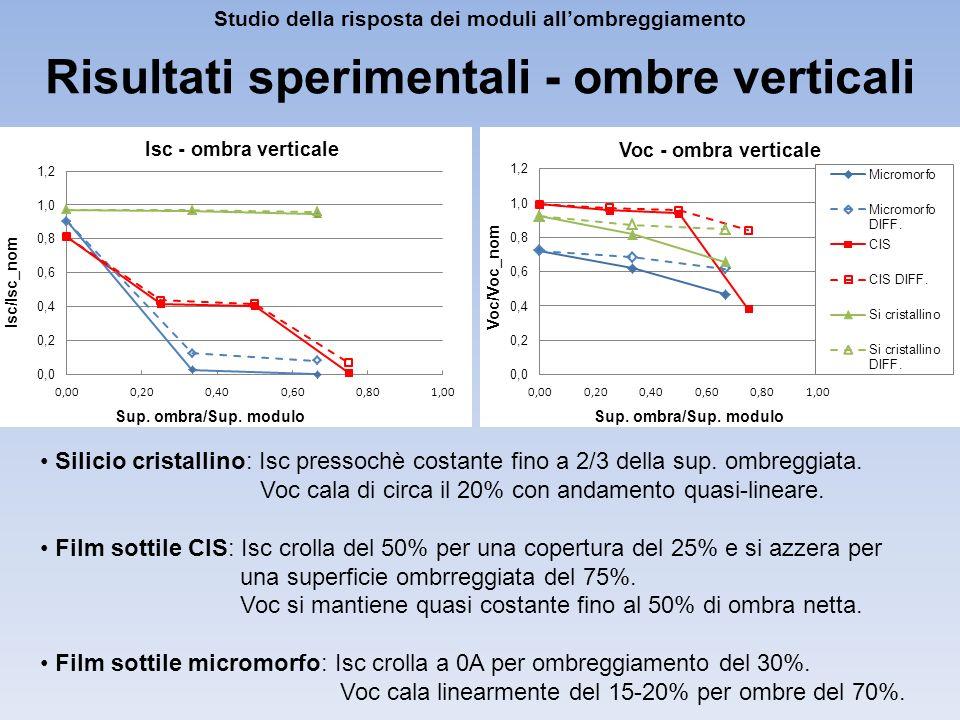 Silicio cristallino: Isc pressochè costante fino a 2/3 della sup. ombreggiata. Voc cala di circa il 20% con andamento quasi-lineare. Film sottile CIS: