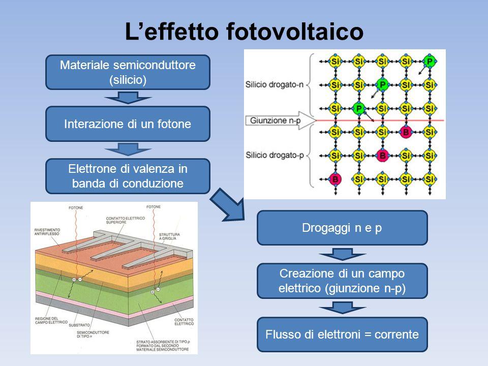Leffetto fotovoltaico Materiale semiconduttore (silicio) Elettrone di valenza in banda di conduzione Interazione di un fotone Drogaggi n e p Creazione di un campo elettrico (giunzione n-p) Flusso di elettroni = corrente