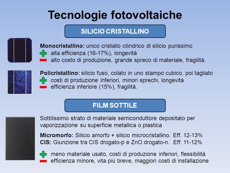 Tecnologie fotovoltaiche Monocristallino: unico cristallo cilindrico di silicio purissimo alta efficienza (16-17%), longevità alto costo di produzione, grande spreco di materiale, fragilità.