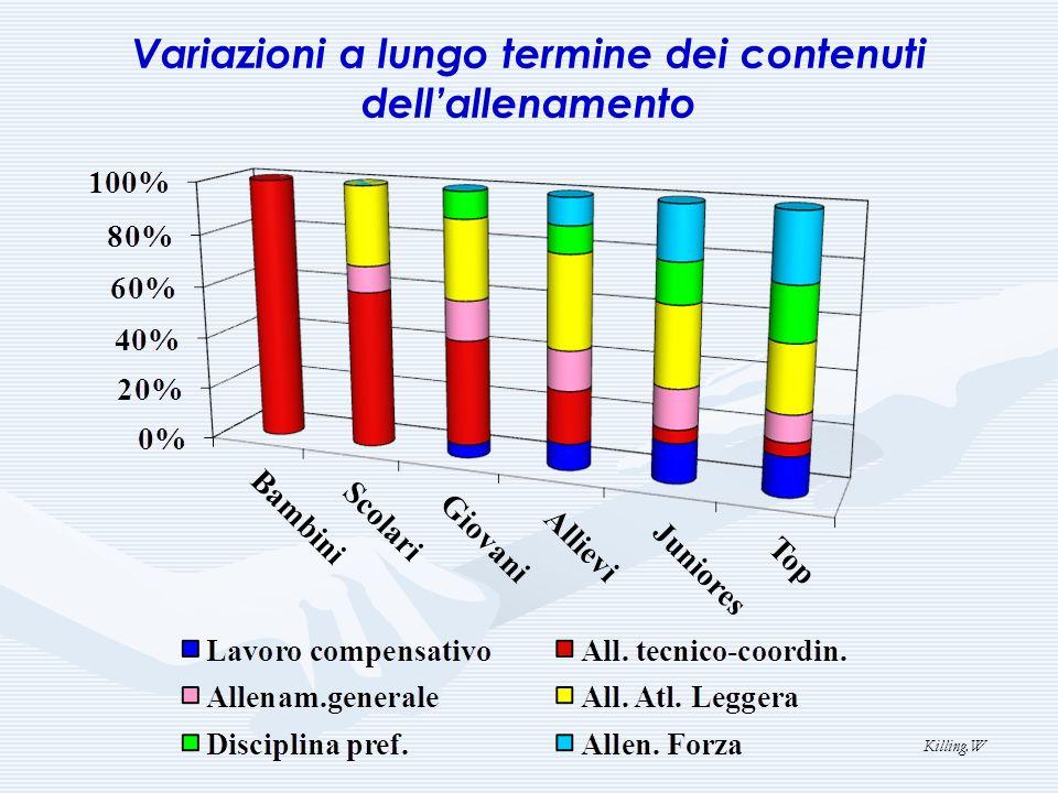 Variazioni a lungo termine dei contenuti dellallenamento Killing.W