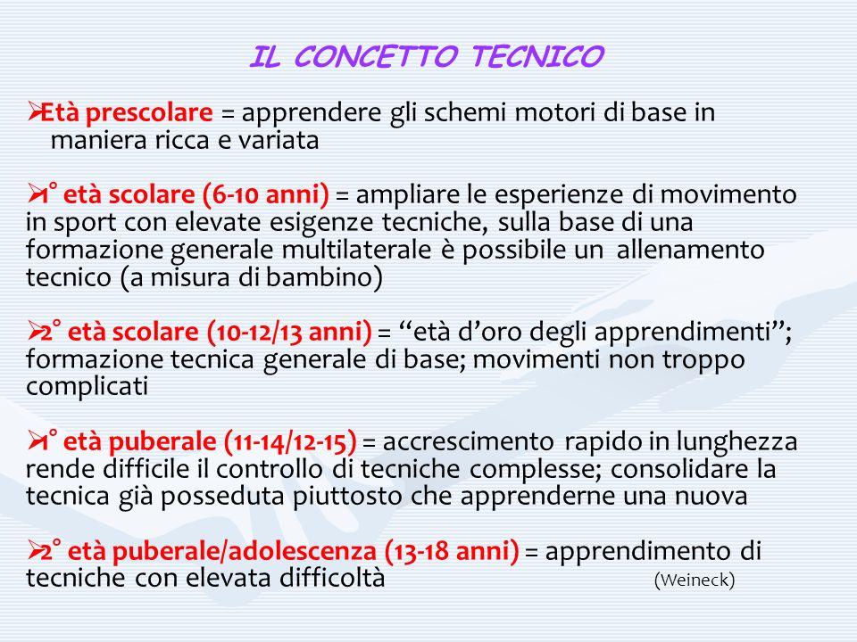 IL CONCETTO TECNICO Età prescolare = apprendere gli schemi motori di base in maniera ricca e variata 1° età scolare (6-10 anni) = ampliare le esperien