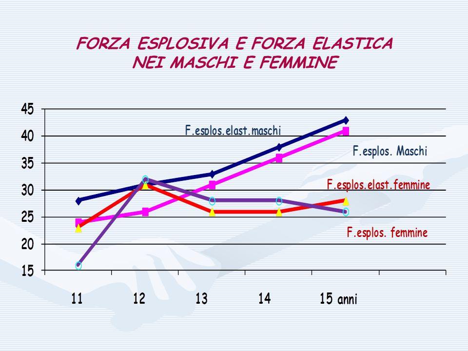 FORZA ESPLOSIVA E FORZA ELASTICA NEI MASCHI E FEMMINE