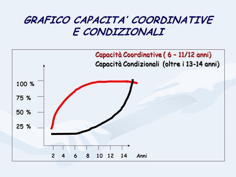 GRAFICO CAPACITA COORDINATIVE E CONDIZIONALI Capacità Coordinative ( 6 – 11/12 anni) Capacità Coordinative ( 6 – 11/12 anni) Capacità Condizionali (ol