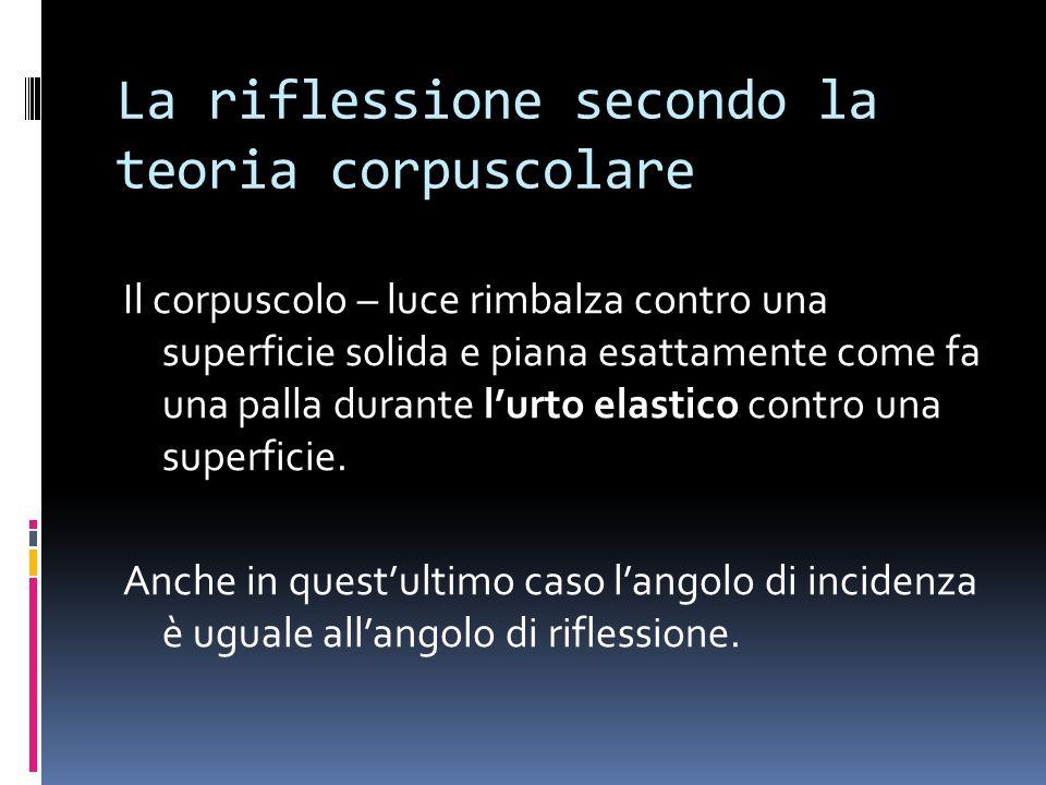 La riflessione secondo la teoria corpuscolare Il corpuscolo – luce rimbalza contro una superficie solida e piana esattamente come fa una palla durante lurto elastico contro una superficie.