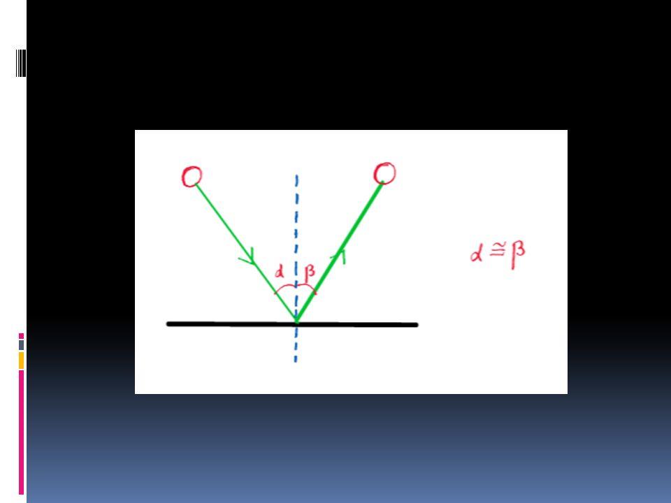 Einstein ed il fenomeno della riflessione della luce Dice Einstein: Anche la riflessione della luce prodotta dagli specchi viene spiegata dalla teoria corpuscolare assai semplicemente e per analogia con quanto si osserva nellesperimento meccanico di palle elastiche lanciate contro una superficie solida e piana.