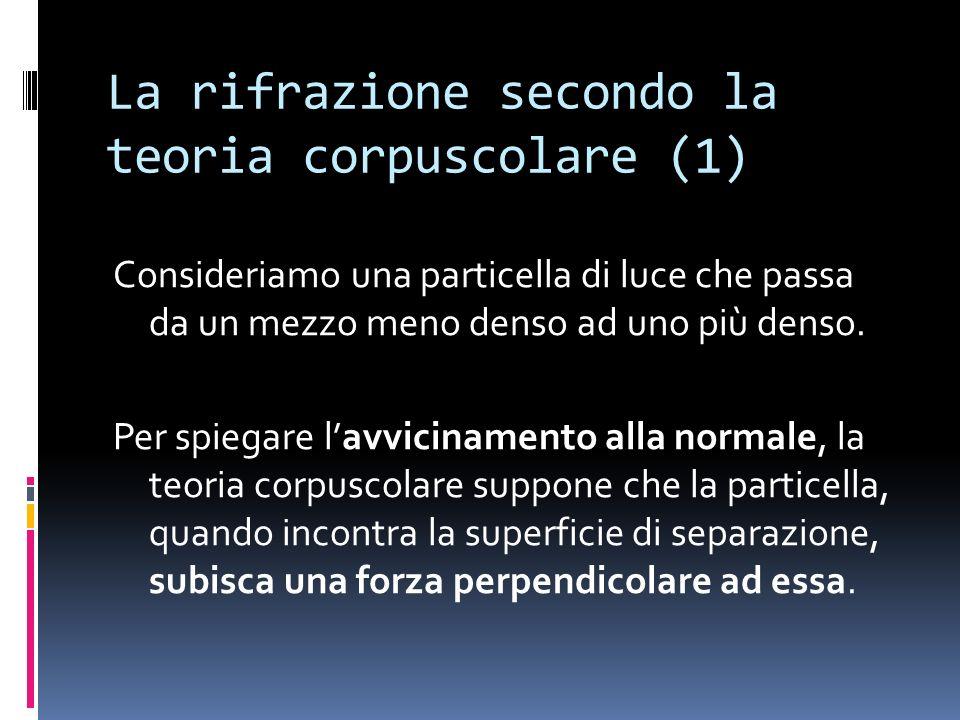 La rifrazione secondo la teoria corpuscolare (1) Consideriamo una particella di luce che passa da un mezzo meno denso ad uno più denso.