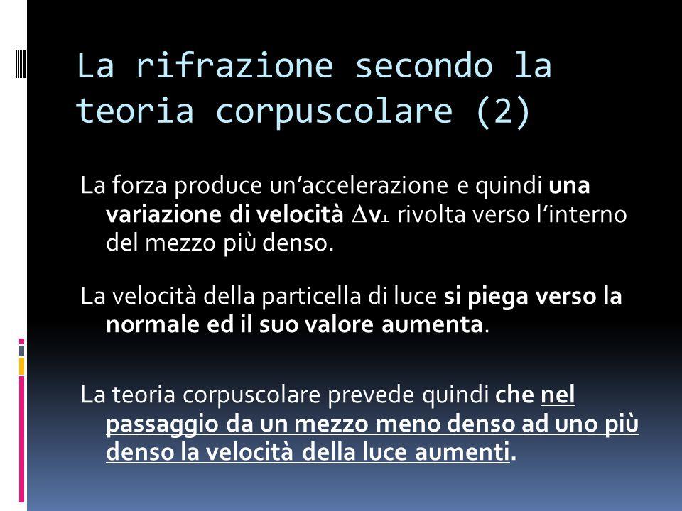 La rifrazione secondo la teoria corpuscolare (2) La forza produce unaccelerazione e quindi una variazione di velocità v rivolta verso linterno del mezzo più denso.