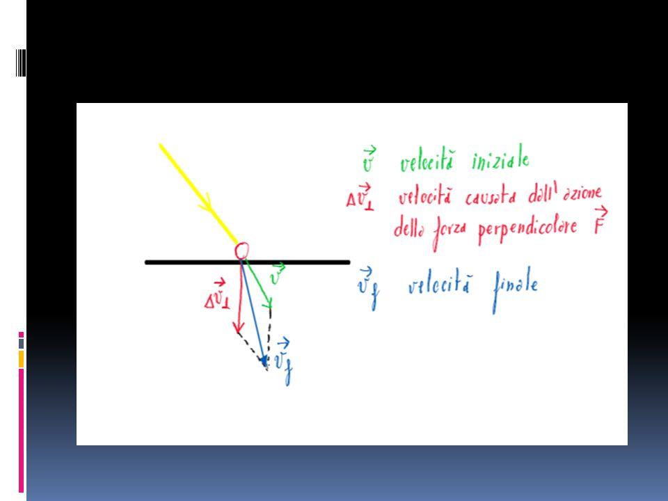 Einstein e la legge della rifrazione della luce Einstein dice: La spiegazione della rifrazione è alquanto più complicata.