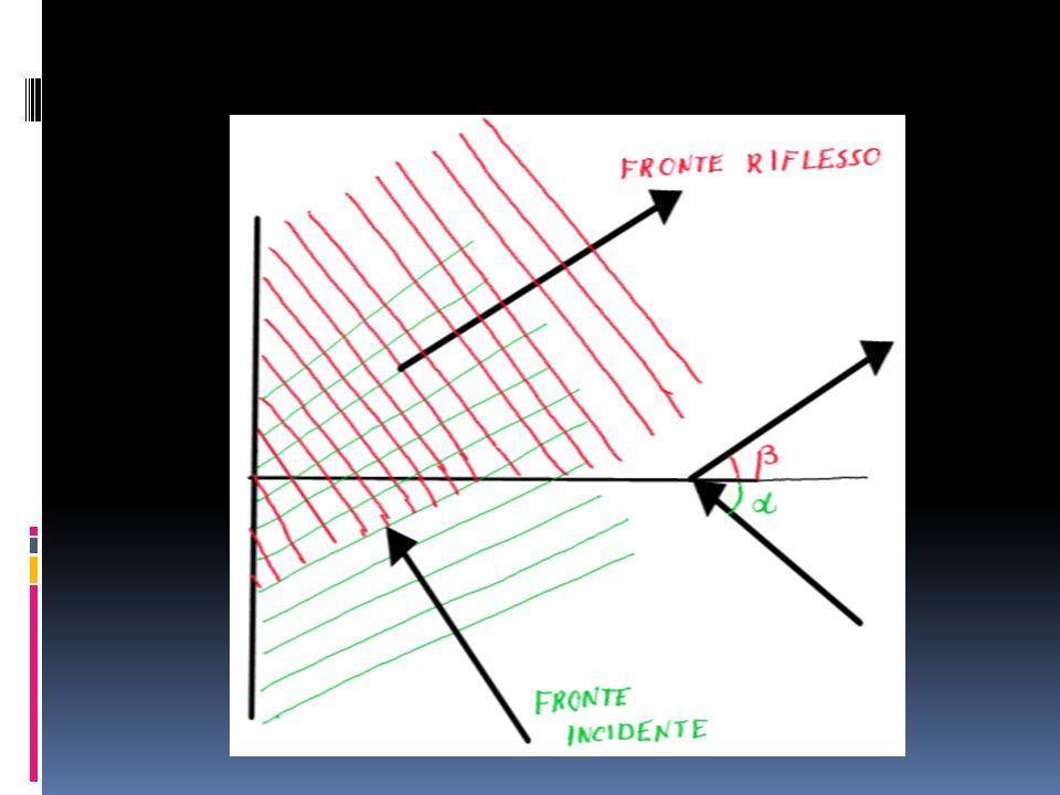 La rifrazione secondo la teoria ondulatoria (1) Consideriamo unonda che si propaga in una vasca dacqua e supponiamo che sia costituita da fronti donda rettilinei che passano da una zona A a una zona B in cui lacqua è meno profonda.