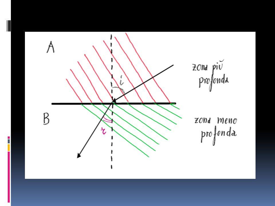 La rifrazione secondo la teoria ondulatoria (2) E proprio questa diminuzione di velocità la causa che fa piegare i fronti donda.