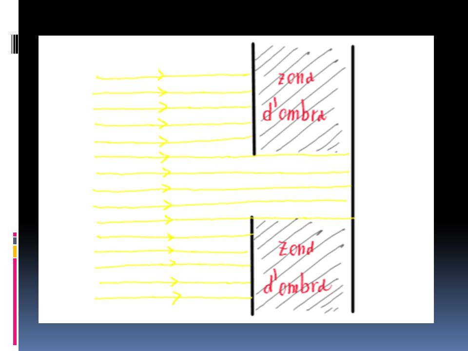La diffrazione della luce (2) Di solito succede così.