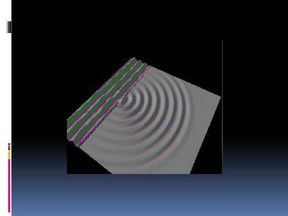 Diffrazione da ostacoli Osserviamo lo stesso fenomeno se mettiamo sul cammino delle onde un ostacolo al posto della fenditura.