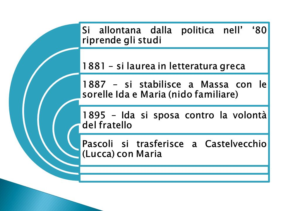 Si allontana dalla politica nell 80 riprende gli studi 1881 – si laurea in letteratura greca 1887 – si stabilisce a Massa con le sorelle Ida e Maria (