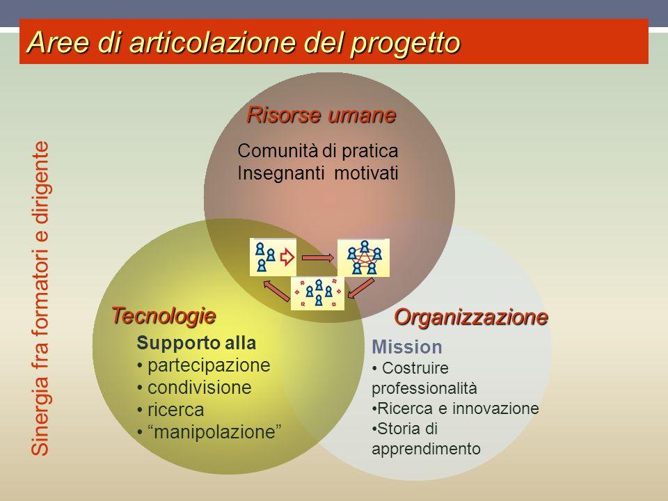 Risorse umane Tecnologie Organizzazione Aree di articolazione del progetto Comunità di pratica Insegnanti motivati Mission Costruire professionalità R