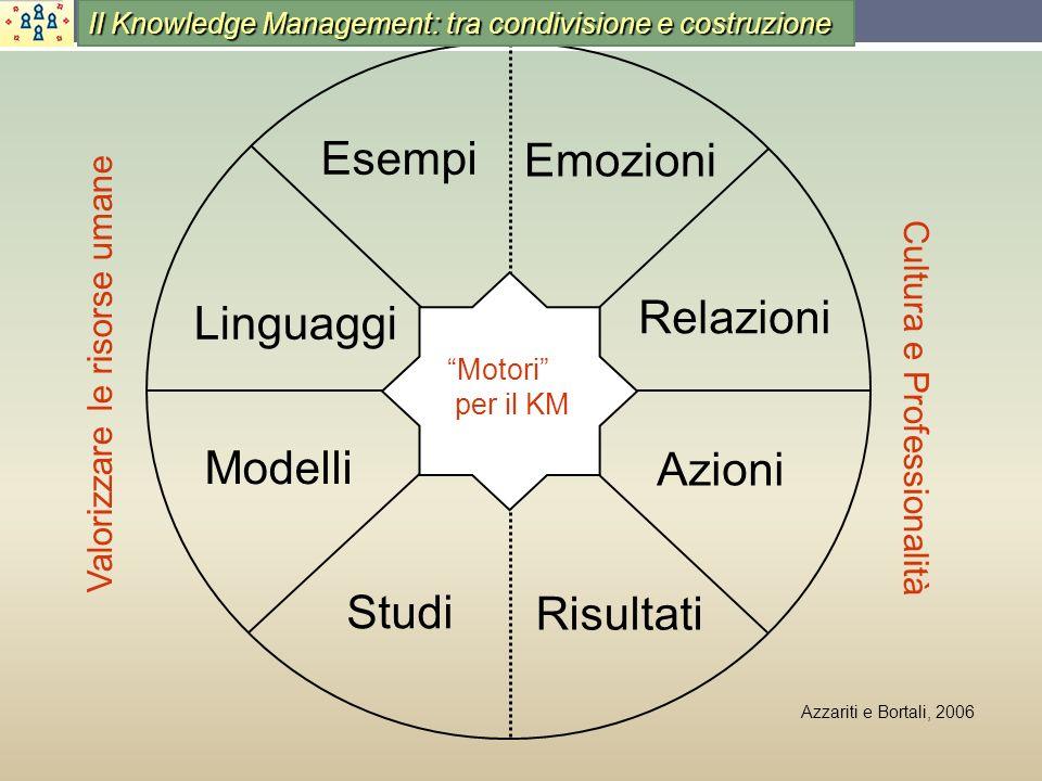 Azzariti e Bortali, 2006 Emozioni Relazioni Risultati Modelli Studi Azioni Linguaggi Motori per il KM Esempi Valorizzare le risorse umane Cultura e Pr