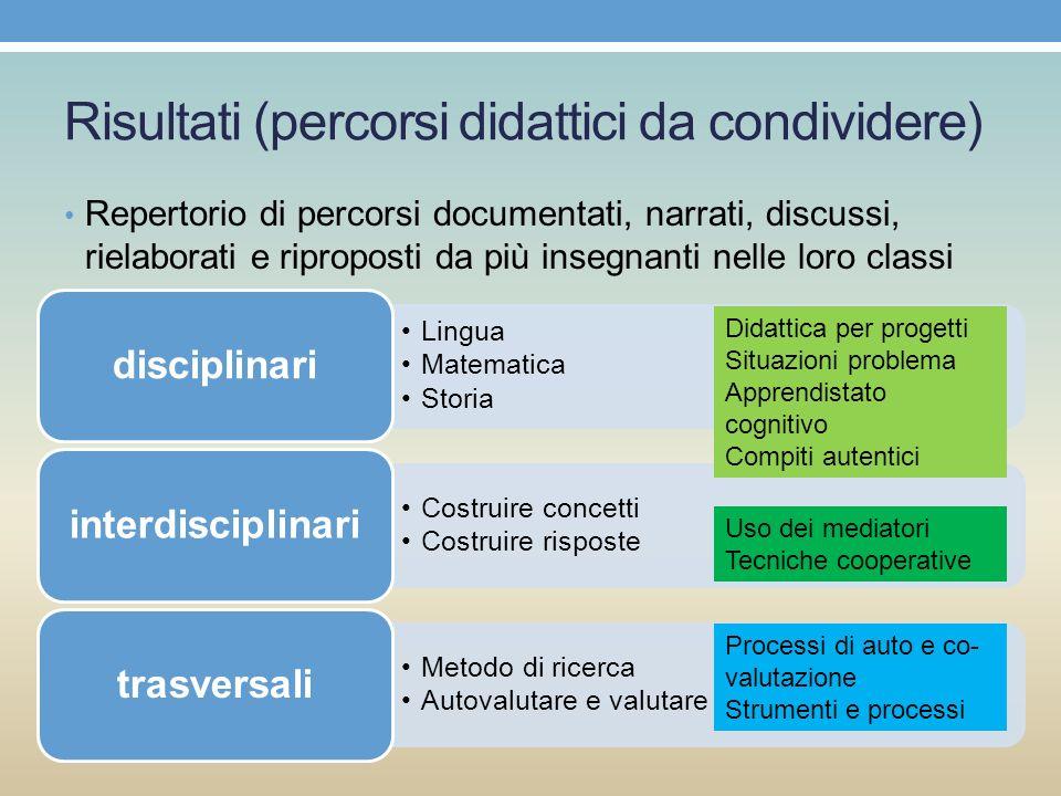 Risultati (percorsi didattici da condividere) Repertorio di percorsi documentati, narrati, discussi, rielaborati e riproposti da più insegnanti nelle