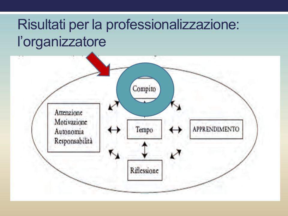 Risultati per la professionalizzazione: lorganizzatore