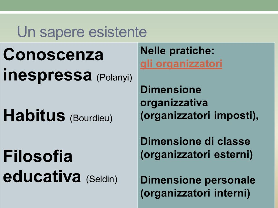 Un sapere esistente Conoscenza inespressa (Polanyi) Habitus (Bourdieu) Filosofia educativa (Seldin) Nelle pratiche: gli organizzatori Dimensione organ